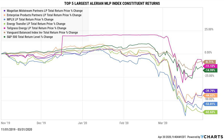FINRA-Attorney-in-Michigan-Top-5-Largest-Alerian-MLP-Index-Constituent-Returns